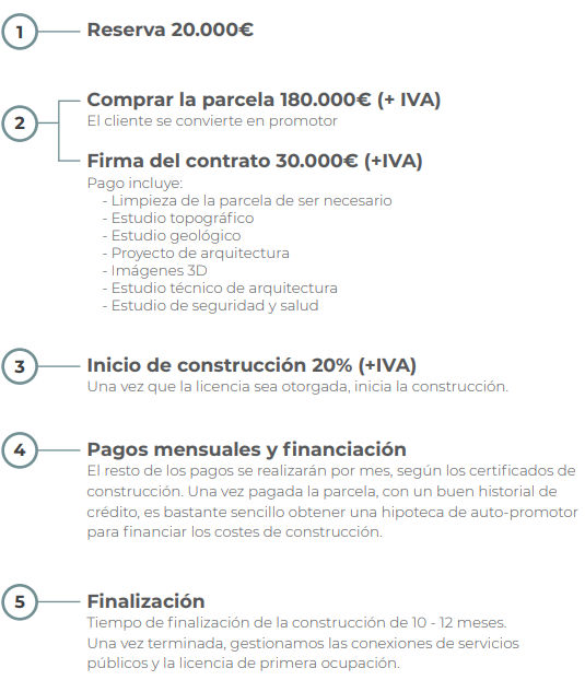 Duquesa Valley Payment Plan 1